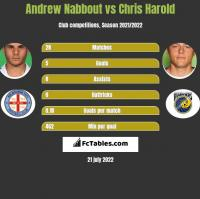Andrew Nabbout vs Chris Harold h2h player stats