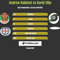 Andrew Nabbout vs David Villa h2h player stats