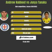 Andrew Nabbout vs Junya Tanaka h2h player stats