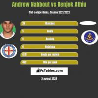 Andrew Nabbout vs Kenjok Athiu h2h player stats