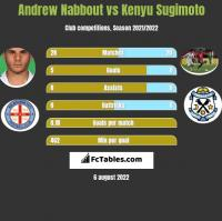 Andrew Nabbout vs Kenyu Sugimoto h2h player stats