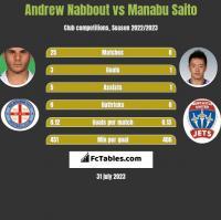 Andrew Nabbout vs Manabu Saito h2h player stats