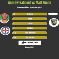 Andrew Nabbout vs Matt Simon h2h player stats