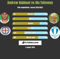 Andrew Nabbout vs Ola Toivonen h2h player stats