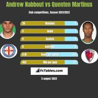 Andrew Nabbout vs Quenten Martinus h2h player stats