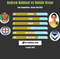 Andrew Nabbout vs Robbie Kruse h2h player stats