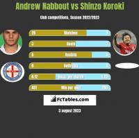 Andrew Nabbout vs Shinzo Koroki h2h player stats