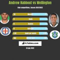 Andrew Nabbout vs Wellington h2h player stats