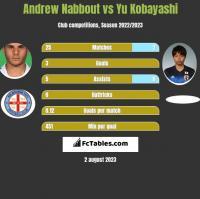 Andrew Nabbout vs Yu Kobayashi h2h player stats