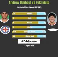 Andrew Nabbout vs Yuki Muto h2h player stats