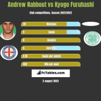 Andrew Nabbout vs Kyogo Furuhashi h2h player stats