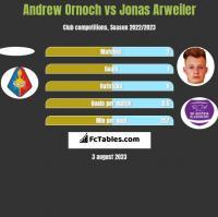 Andrew Ornoch vs Jonas Arweiler h2h player stats