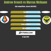 Andrew Ornoch vs Marcus McGuane h2h player stats