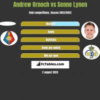Andrew Ornoch vs Senne Lynen h2h player stats