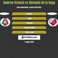 Andrew Ornoch vs Giovanni de la Vega h2h player stats