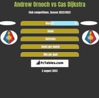 Andrew Ornoch vs Cas Dijkstra h2h player stats