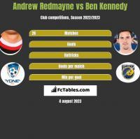 Andrew Redmayne vs Ben Kennedy h2h player stats