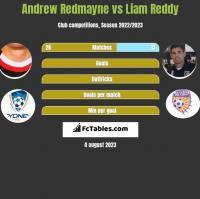 Andrew Redmayne vs Liam Reddy h2h player stats