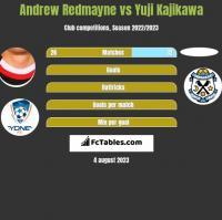 Andrew Redmayne vs Yuji Kajikawa h2h player stats