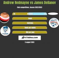 Andrew Redmayne vs James Delianov h2h player stats