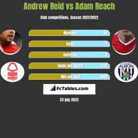 Andrew Reid vs Adam Reach h2h player stats