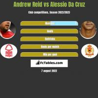 Andrew Reid vs Alessio Da Cruz h2h player stats