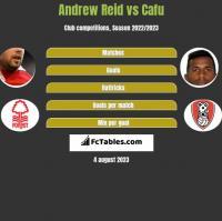 Andrew Reid vs Cafu h2h player stats