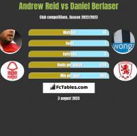 Andrew Reid vs Daniel Berlaser h2h player stats