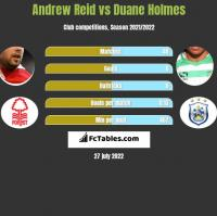 Andrew Reid vs Duane Holmes h2h player stats