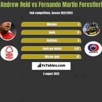 Andrew Reid vs Fernando Martin Forestieri h2h player stats