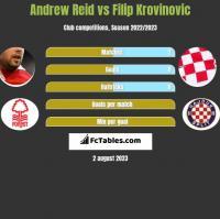 Andrew Reid vs Filip Krovinovic h2h player stats