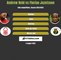 Andrew Reid vs Florian Jozefzoon h2h player stats
