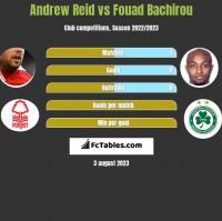 Andrew Reid vs Fouad Bachirou h2h player stats
