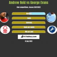 Andrew Reid vs George Evans h2h player stats