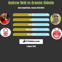 Andrew Reid vs Graeme Shinnie h2h player stats
