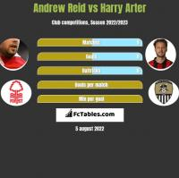 Andrew Reid vs Harry Arter h2h player stats