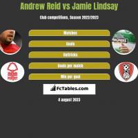 Andrew Reid vs Jamie Lindsay h2h player stats