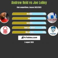 Andrew Reid vs Joe Lolley h2h player stats