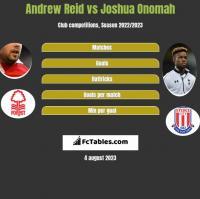 Andrew Reid vs Joshua Onomah h2h player stats