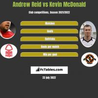 Andrew Reid vs Kevin McDonald h2h player stats