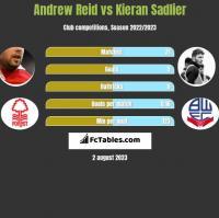 Andrew Reid vs Kieran Sadlier h2h player stats