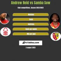 Andrew Reid vs Samba Sow h2h player stats