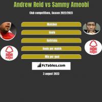 Andrew Reid vs Sammy Ameobi h2h player stats