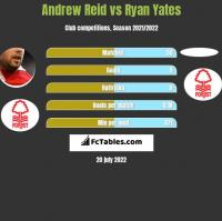 Andrew Reid vs Ryan Yates h2h player stats