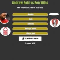 Andrew Reid vs Ben Wiles h2h player stats