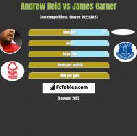 Andrew Reid vs James Garner h2h player stats