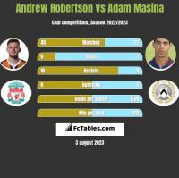 Andrew Robertson vs Adam Masina h2h player stats