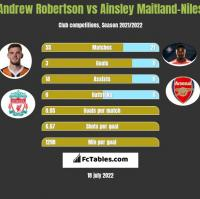 Andrew Robertson vs Ainsley Maitland-Niles h2h player stats