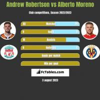 Andrew Robertson vs Alberto Moreno h2h player stats