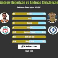 Andrew Robertson vs Andreas Christensen h2h player stats